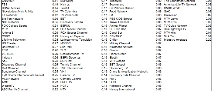 What most cable channels charge to be carried